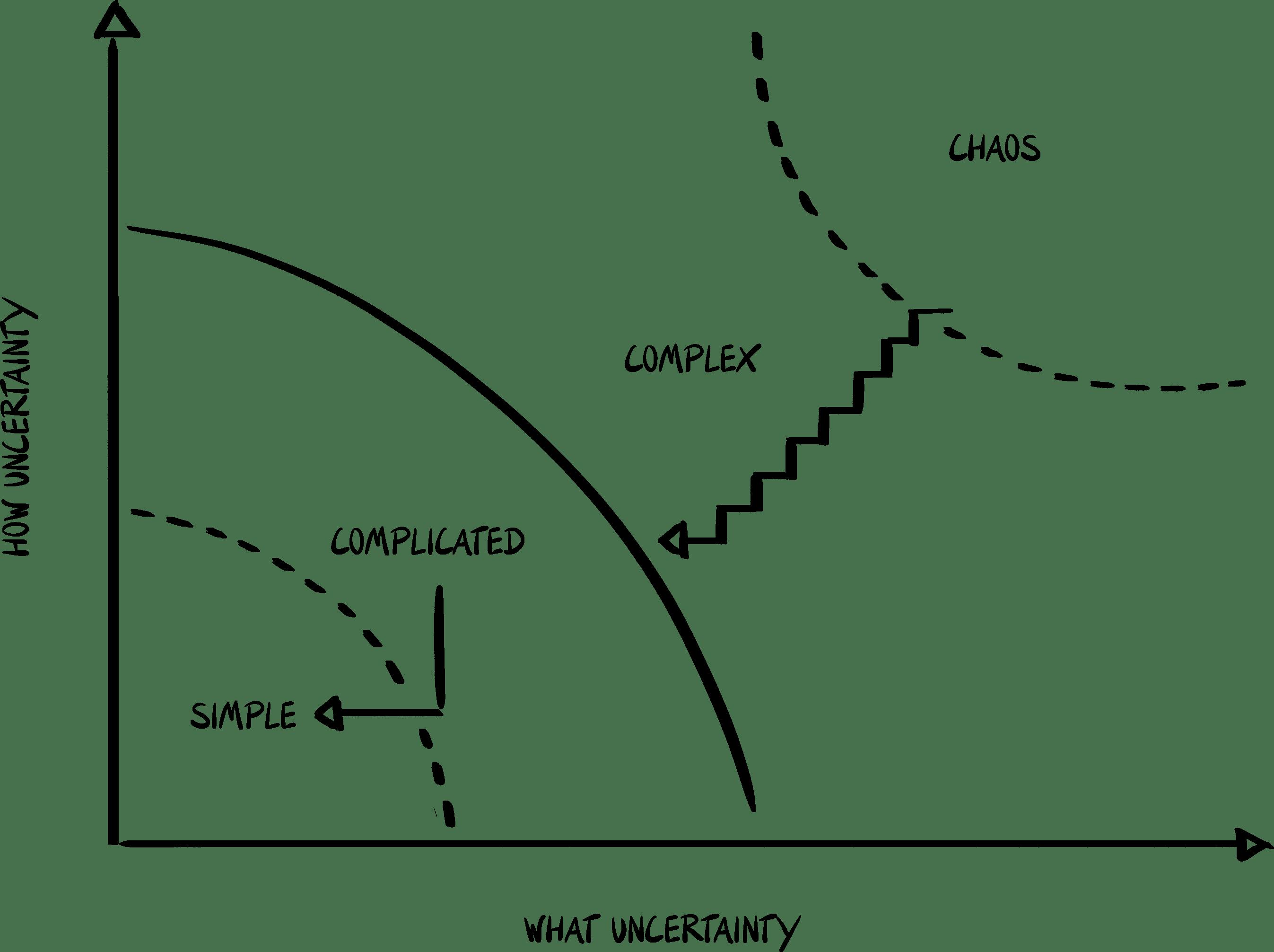 Stacey Matrix über die Organisationstheorie komplexer Systeme