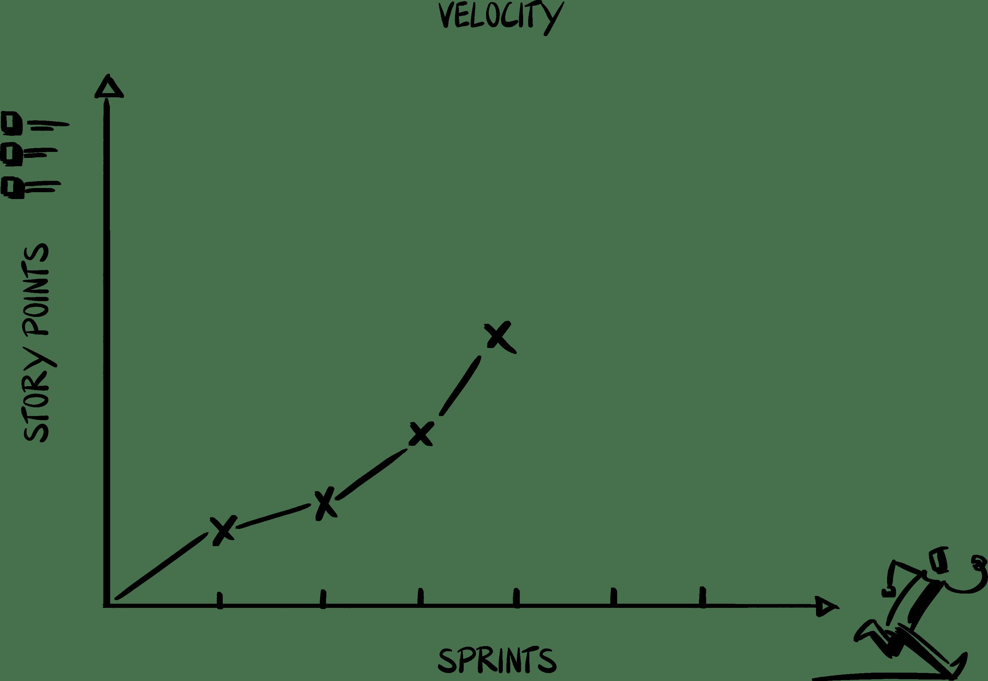 Velocity in Scrum