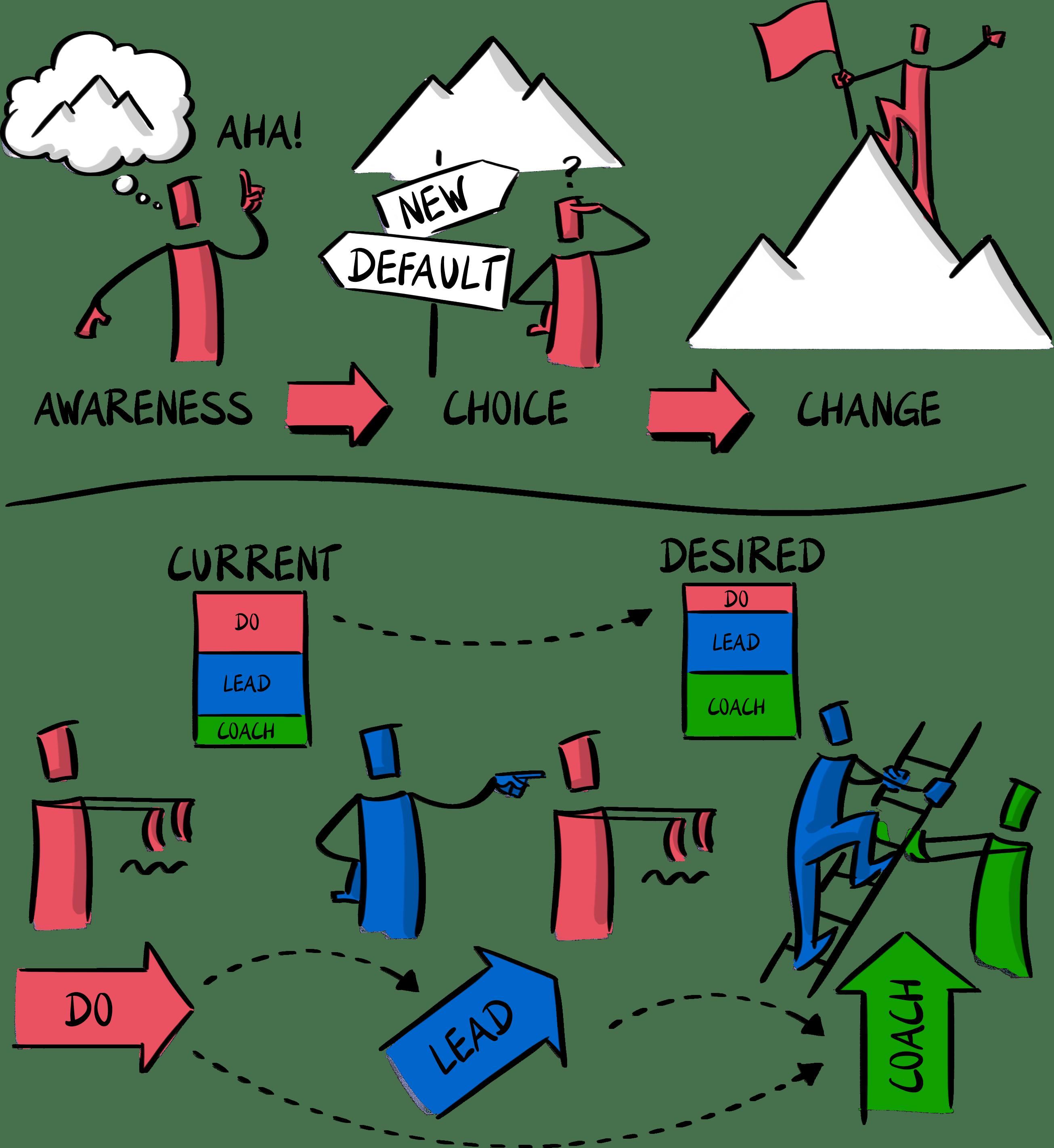 Skalierung agiler Frameworks