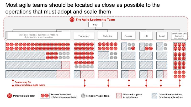 Agile Teams in einem Unternehmen