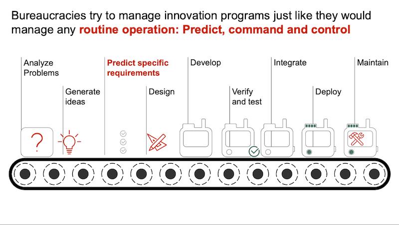 Innovationsprogramme